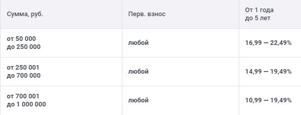 Cтавки по автокредиту в рублях