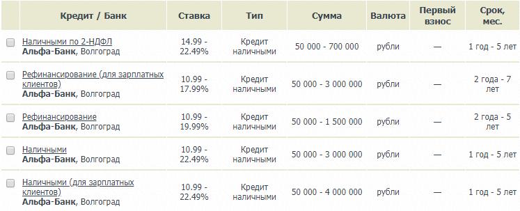 Виды и условия кредитов наличными в Альфа банк в Волгограде
