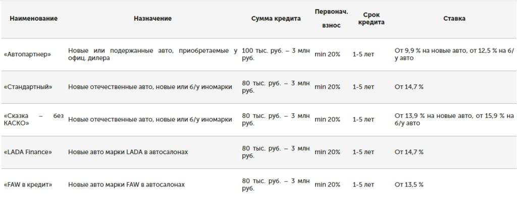 Основные программы автокредита в Уралсиб Челябинск