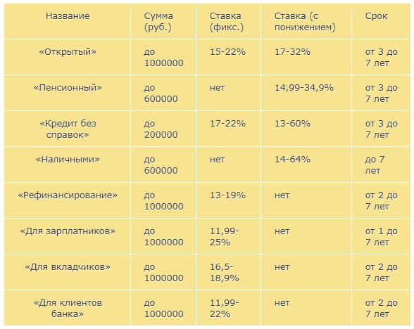 Виды и условия потребительских кредитов УБРиР
