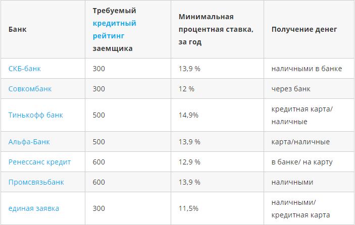 Банки с наибольшим процентом одобрения заявок