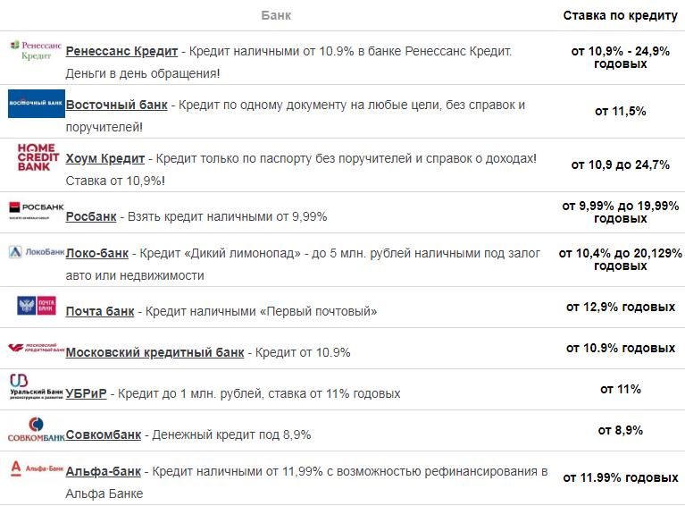 Как сравнить проценты по кредитам в банках СПб