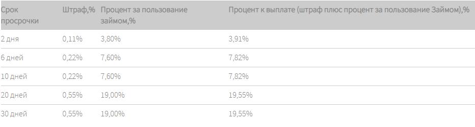 Комиссии и проценты за пользование средствами