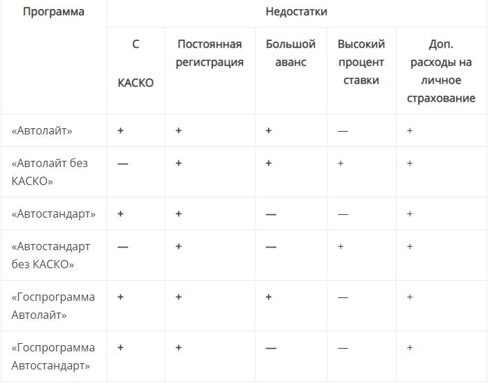 Отметим основные параметры предпочтений заемщиков и особенностей программ автокредитования в РНКБ: