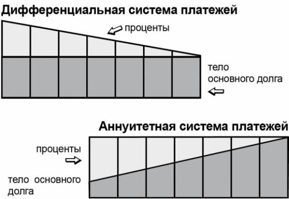 Что такое график платежей?