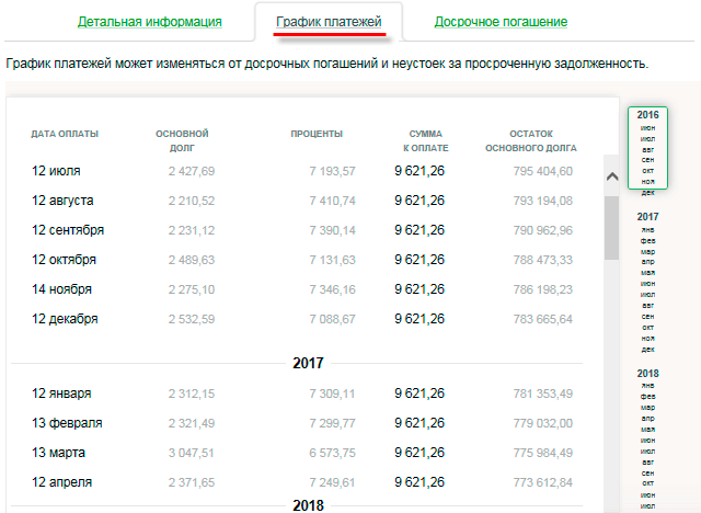 Как просмотреть через Сбербанк Онлайн