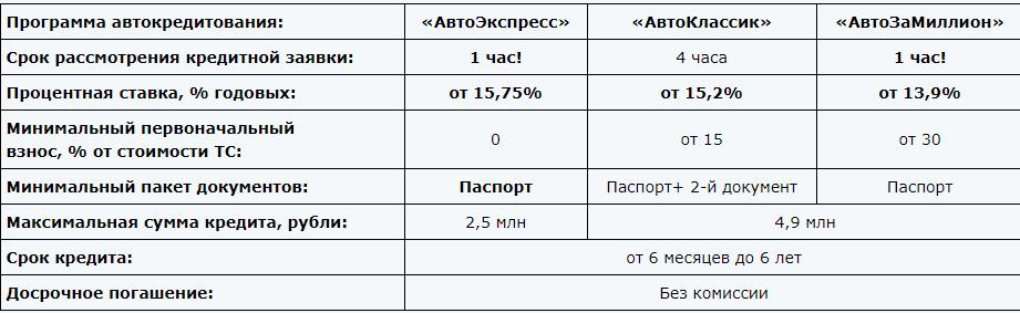 «Автокредит — Новый автомобиль»