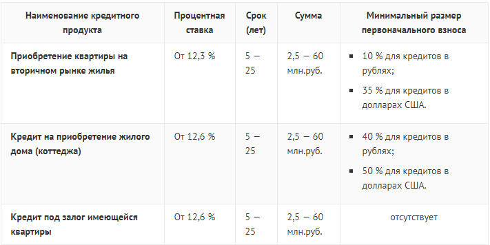 Условия получения ипотеки в Альфа-банке Санкт Петербурга