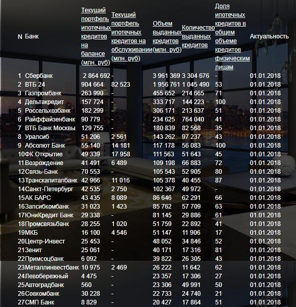 Как выглядит рейтинг банков по ипотеке